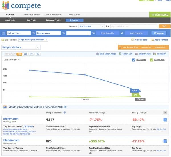 compete.com
