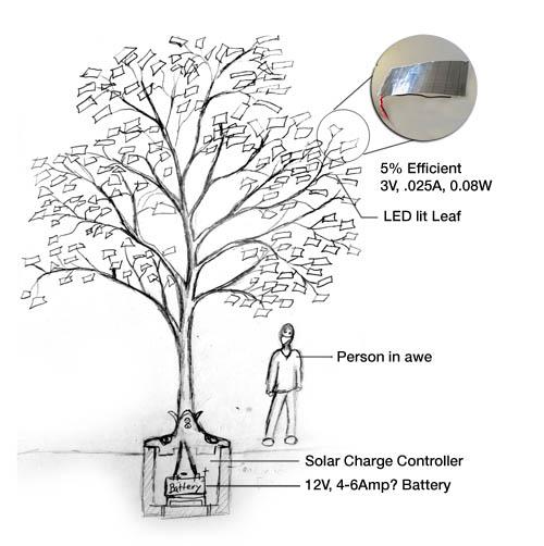 PV Tree Concept