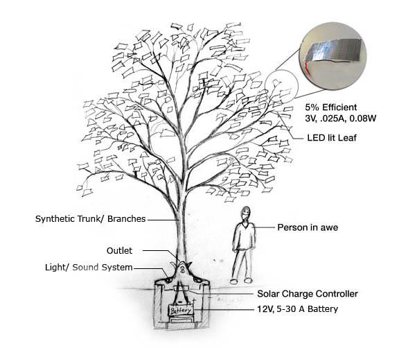 Helios PV Tree